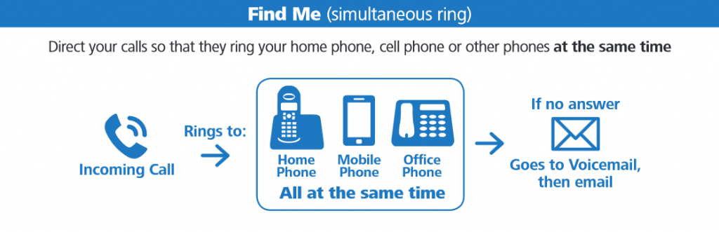 Setting up and Managing your Home Phone Features - Xplornet